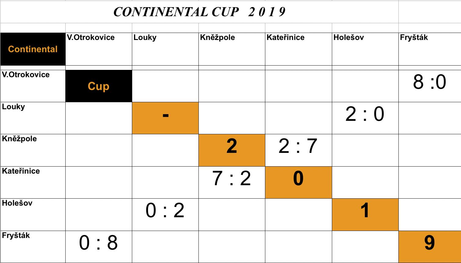 Continental Cup – AKTUALIZACE